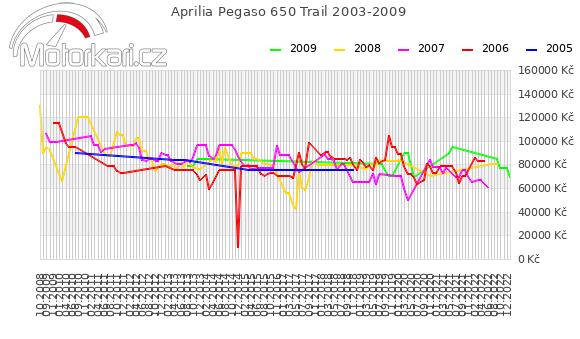 Aprilia Pegaso 650 Trail 2003-2009
