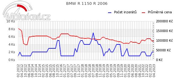 BMW R 1150 R 2006