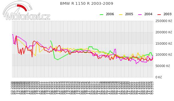 BMW R 1150 R 2003-2009