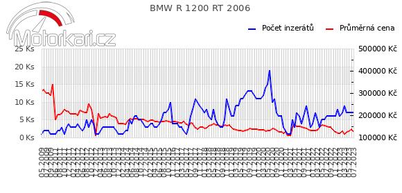 BMW R 1200 RT 2006