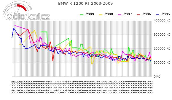 BMW R 1200 RT 2003-2009