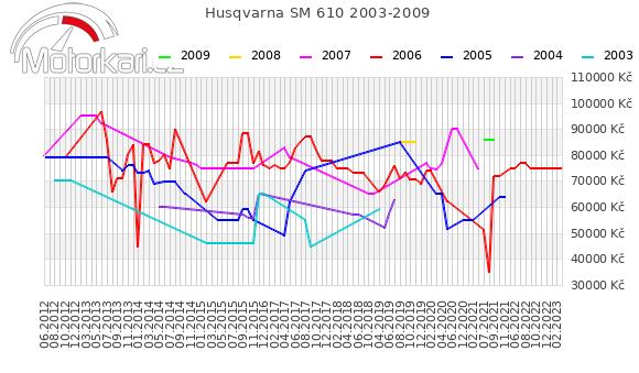 Husqvarna SM 610 2003-2009