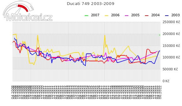 Ducati 749 2003-2009