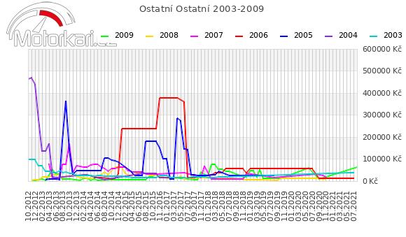 Ostatní Ostatní 2003-2009