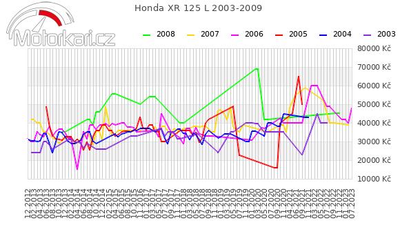 Honda XR 125 L 2003-2009