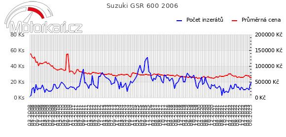 Suzuki GSR 600 2006