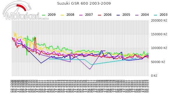 Suzuki GSR 600 2003-2009