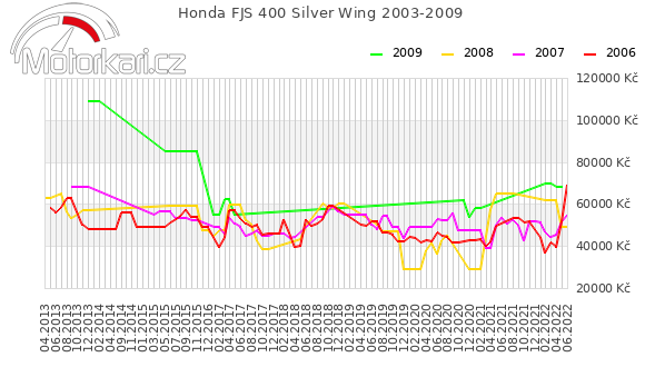 Honda FJS 400 Silver Wing 2003-2009