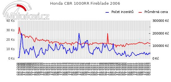 Honda CBR 1000RR Fireblade 2006