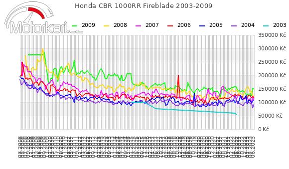 Honda CBR 1000RR Fireblade 2003-2009