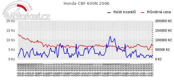 Honda CBF 600N 2006