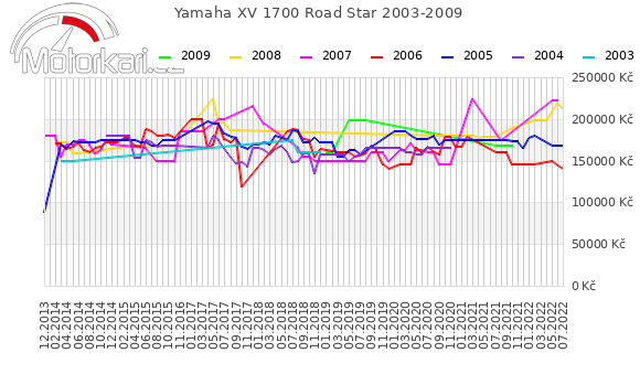 Yamaha XV 1700 Road Star 2003-2009