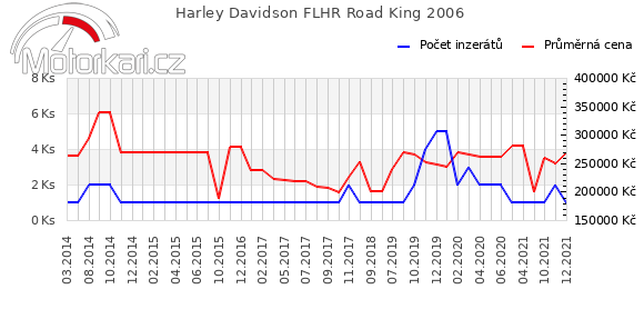 Harley Davidson FLHR Road King 2006