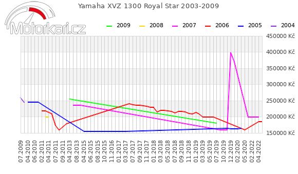 Yamaha XVZ 1300 Royal Star 2003-2009