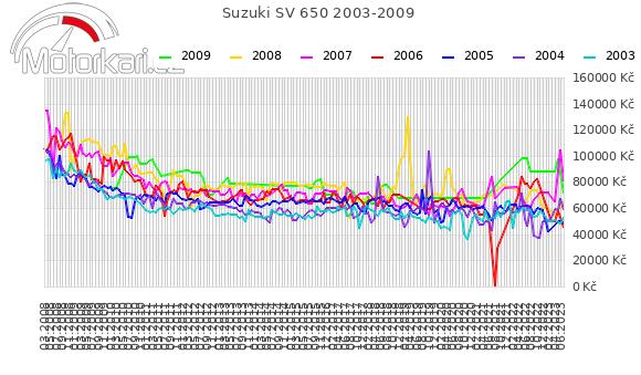 Suzuki SV 650 2003-2009