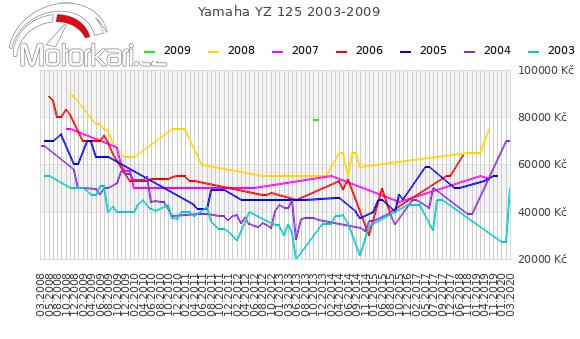 Yamaha YZ 125 2003-2009