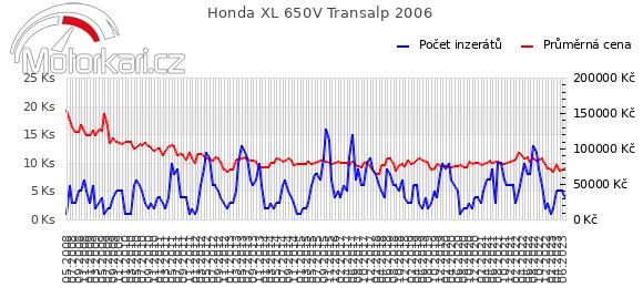 Honda XL 650V Transalp 2006