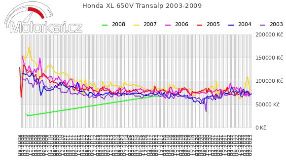 Honda XL 650V Transalp 2003-2009