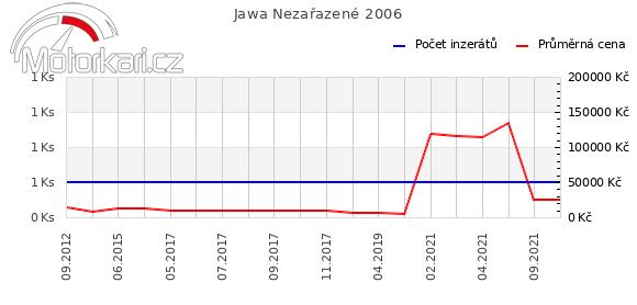 Jawa Nezaøazené 2006