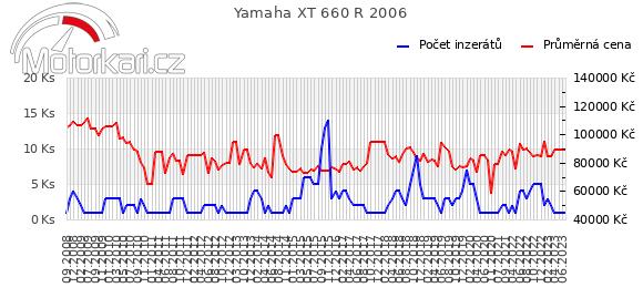 Yamaha XT 660 R 2006