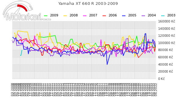 Yamaha XT 660 R 2003-2009