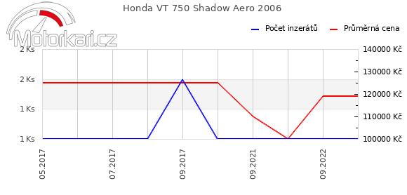 Honda VT 750 Shadow Aero 2006