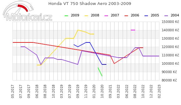 Honda VT 750 Shadow Aero 2003-2009
