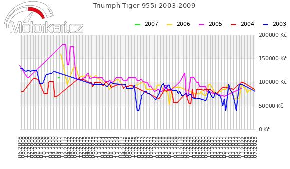 Triumph Tiger 955i 2003-2009