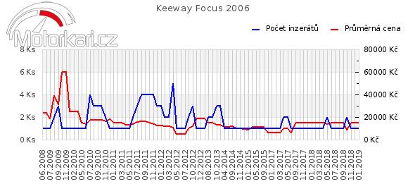 Keeway Focus 2006
