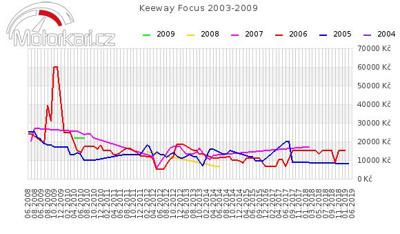 Keeway Focus 2003-2009