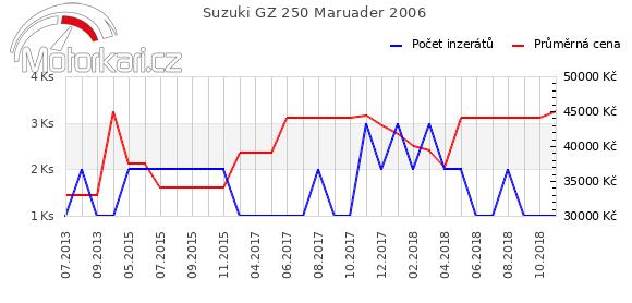 Suzuki GZ 250 2006