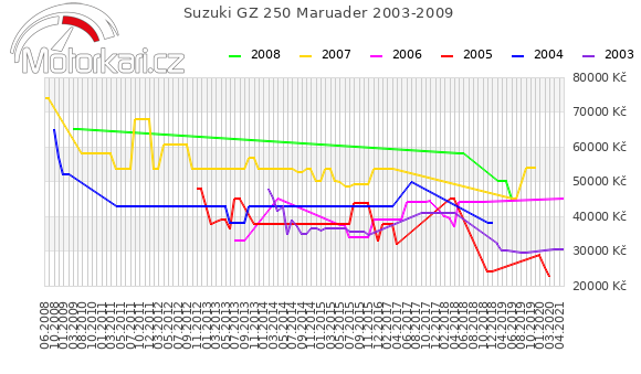 Suzuki GZ 250 2003-2009