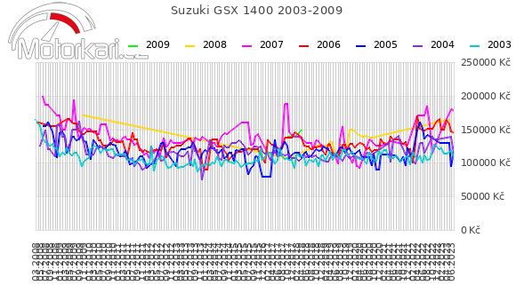 Suzuki GSX 1400 2003-2009