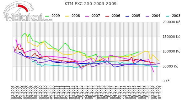 KTM EXC 250 2003-2009