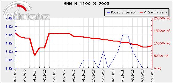 BMW R 1100 S 2006