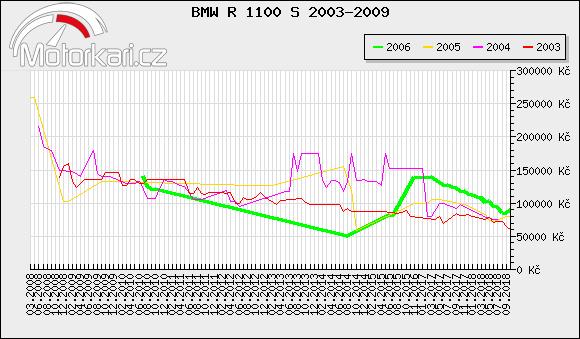 BMW R 1100 S 2003-2009