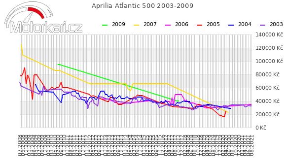 Aprilia Atlantic 500 2003-2009