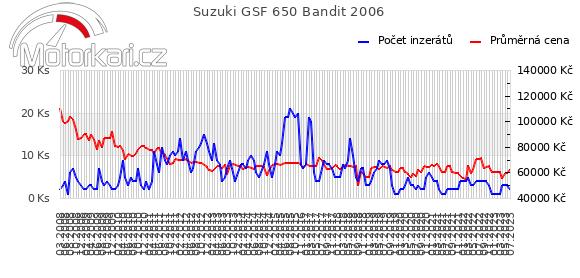 Suzuki GSF 650 Bandit 2006