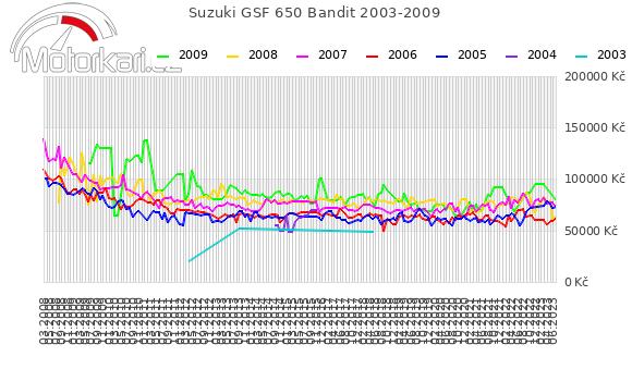 Suzuki GSF 650 Bandit 2003-2009
