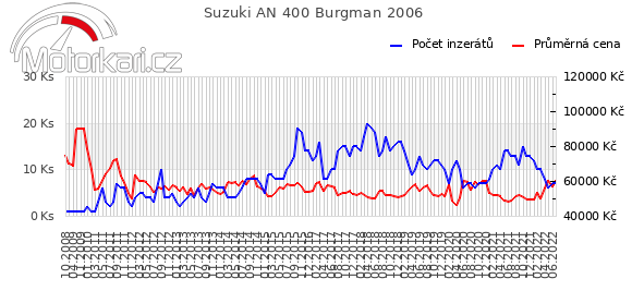 Suzuki AN 400 Burgman 2006