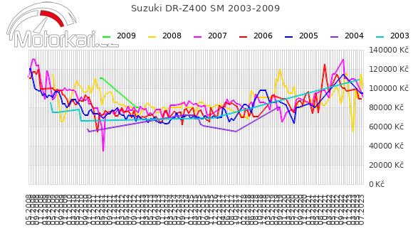 Suzuki DR-Z400 SM 2003-2009