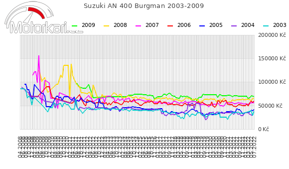 Suzuki AN 400 Burgman 2003-2009