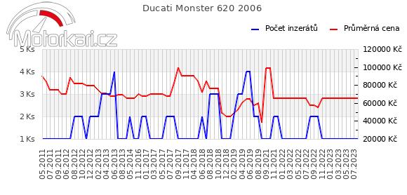 Ducati Monster 620 2006