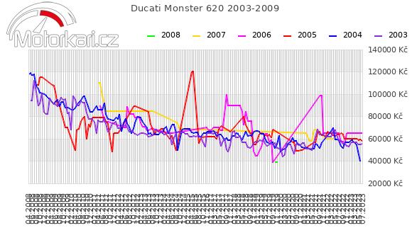 Ducati Monster 620 2003-2009