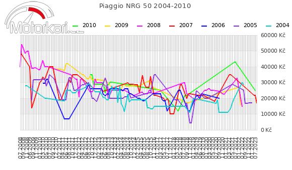 Piaggio NRG 50 2004-2010