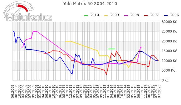 Yuki Matrix 50 2004-2010