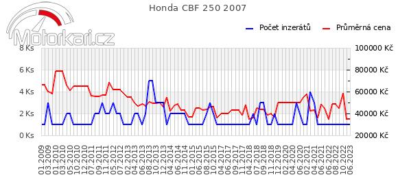 Honda CBF 250 2007