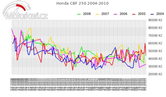 Honda CBF 250 2004-2010