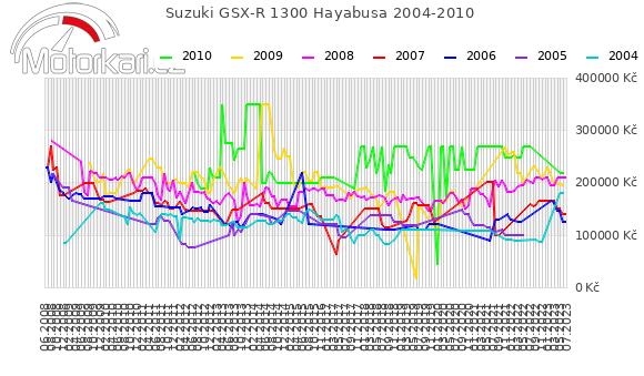 Suzuki GSX-R 1300 Hayabusa 2004-2010