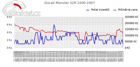 Ducati Monster S2R 1000 2007